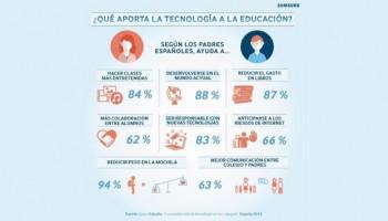 Què aporta la tecnologia en l'educació?