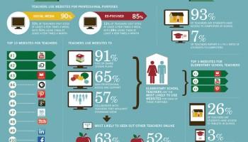 Infografia: Els professors i l